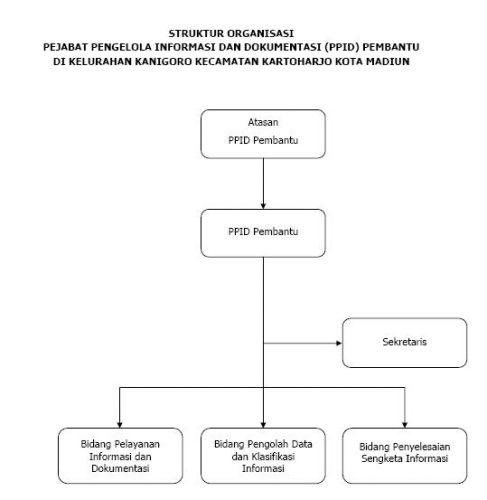 Struktur PPID Pembantu